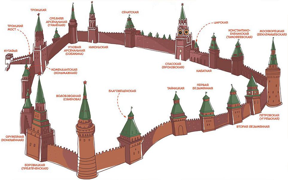 Башни Московского Кремля. История