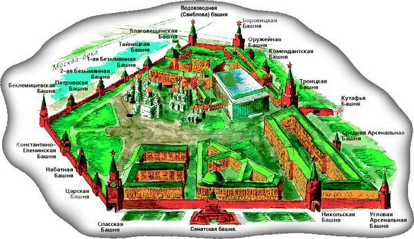 Схема расположения башен Московского Кремля