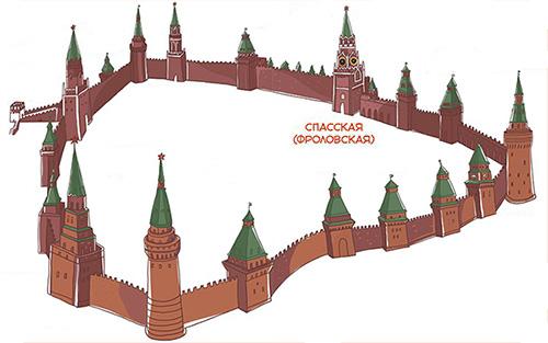 Схема расположения Спасской башни в Кремле