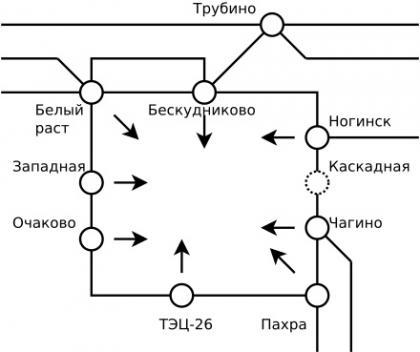 Московское электроэнергетическое кольцо